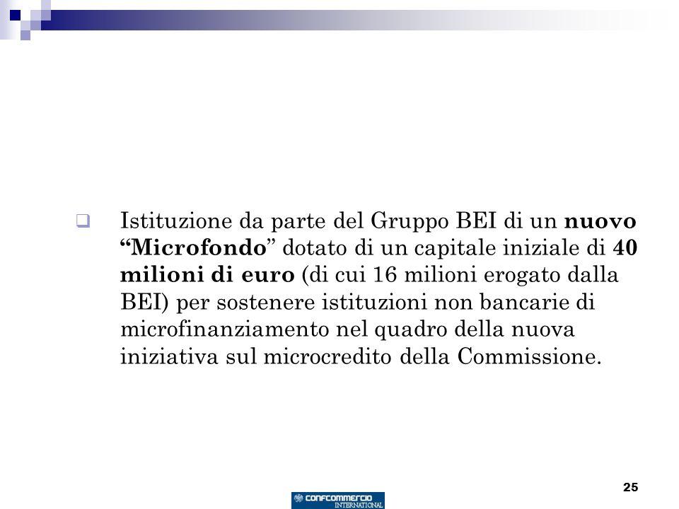 25 Istituzione da parte del Gruppo BEI di un nuovo Microfondo dotato di un capitale iniziale di 40 milioni di euro (di cui 16 milioni erogato dalla BEI) per sostenere istituzioni non bancarie di microfinanziamento nel quadro della nuova iniziativa sul microcredito della Commissione.