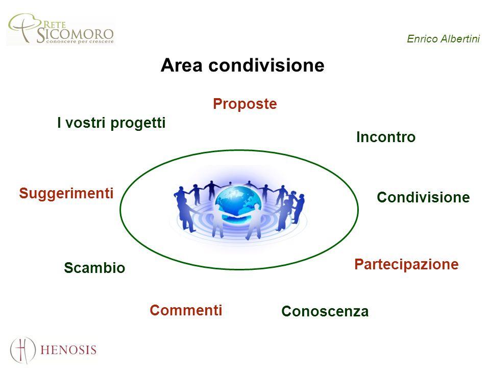 Enrico Albertini Area condivisione I vostri progetti Incontro Condivisione Scambio Partecipazione Conoscenza Commenti Suggerimenti Proposte