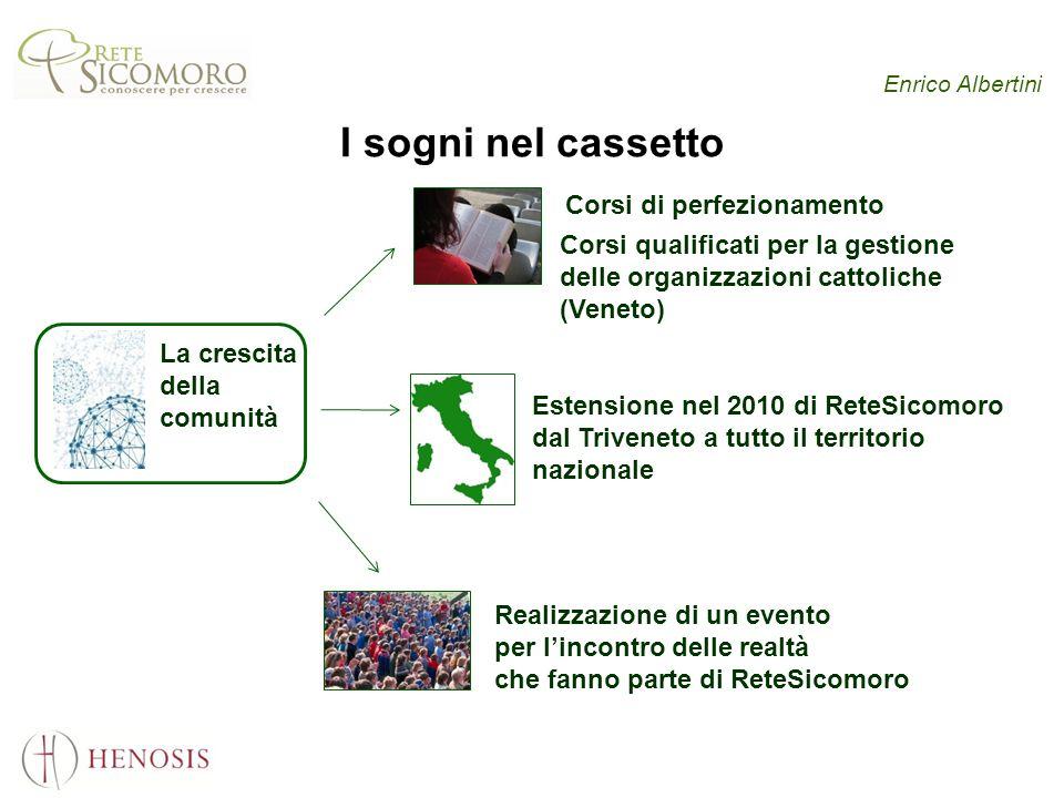 Enrico Albertini I sogni nel cassetto La crescita della comunità Corsi di perfezionamento Corsi qualificati per la gestione delle organizzazioni catto