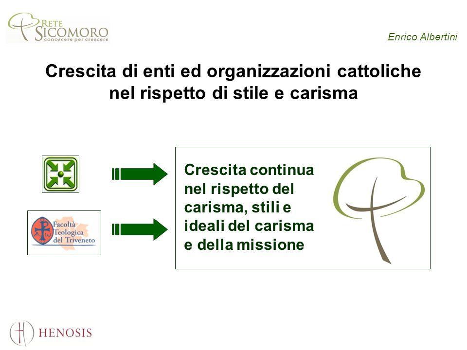 Enrico Albertini Crescita di enti ed organizzazioni cattoliche nel rispetto di stile e carisma Crescita continua nel rispetto del carisma, stili e ideali del carisma e della missione