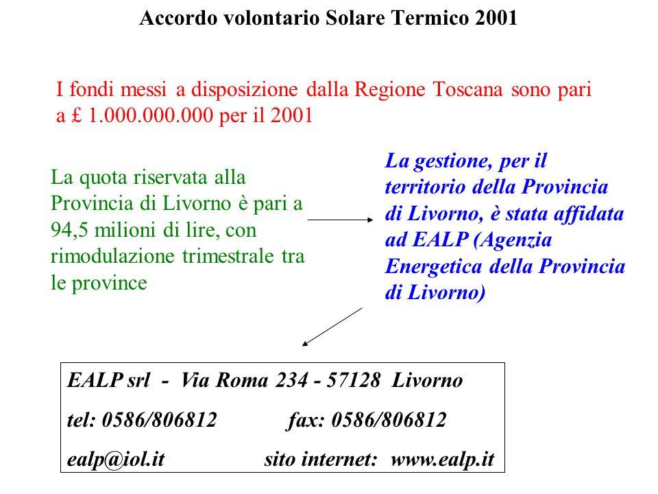 Riepilogo Fondi al 31/07/2001 Quota riservata alla Provincia di Livorno: 94,5 milioni Richieste pervenute al 31/07/2001: 5 Fondi ancora disponibili: 85,5 milioni Accordo volontario Solare Termico 2001