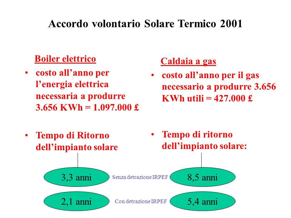 Boiler elettrico costo allanno per lenergia elettrica necessaria a produrre 3.656 KWh = 1.097.000 £ Tempo di Ritorno dellimpianto solare Accordo volontario Solare Termico 2001 Caldaia a gas costo allanno per il gas necessario a produrre 3.656 KWh utili = 427.000 £ Tempo di ritorno dellimpianto solare: 3,3 anni8,5 anni Senza detrazione IRPEF 2,1 anni5,4 anni Con detrazione IRPEF