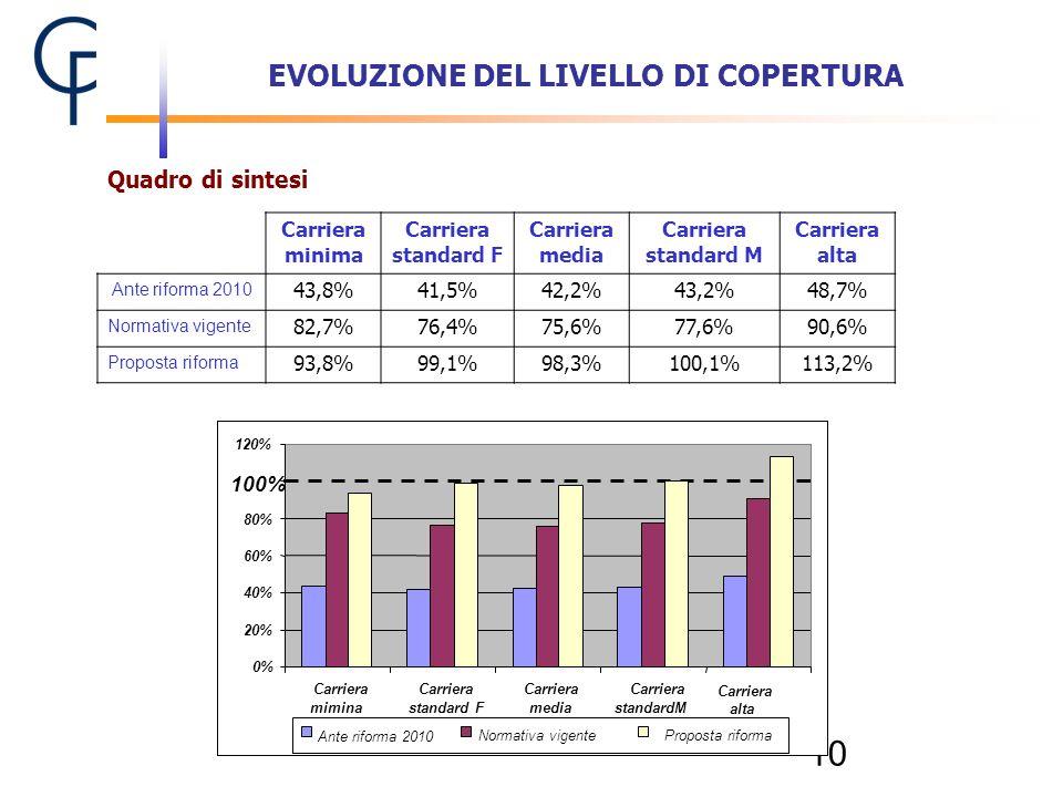 10 EVOLUZIONE DEL LIVELLO DI COPERTURA Quadro di sintesi 0% 20% 40% 60% 80% 100% 120% Carriera mimina Carriera standard F Carriera media Carriera stan