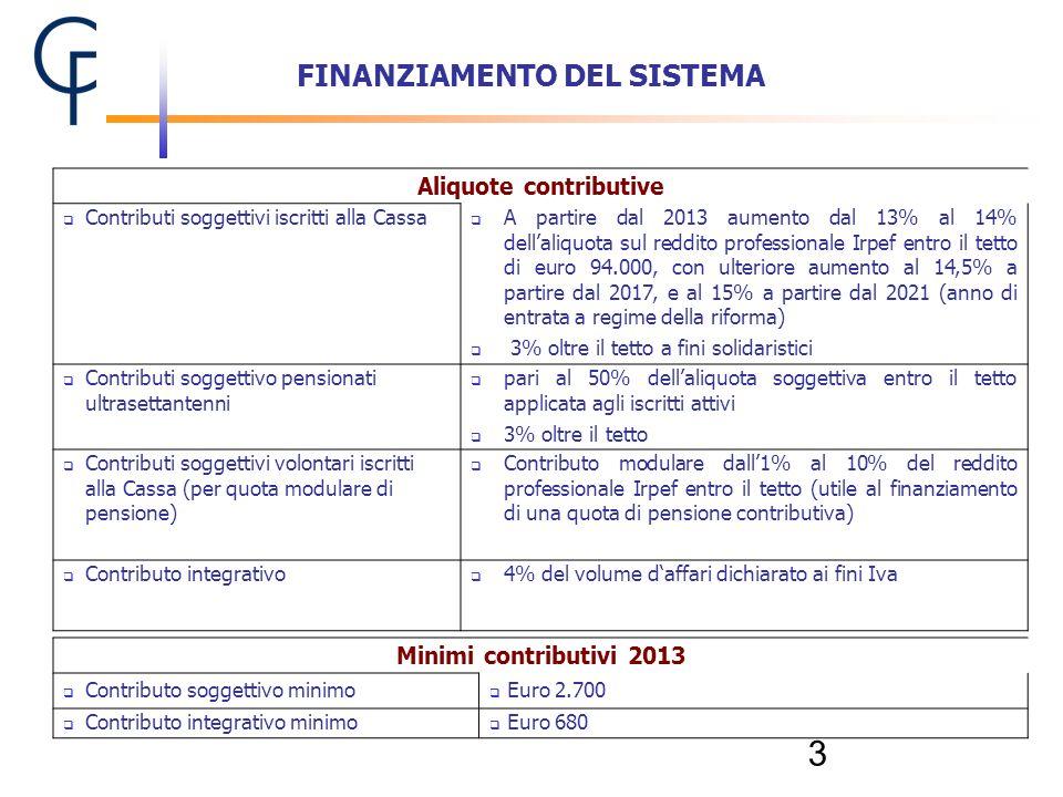 3 Aliquote contributive Contributi soggettivi iscritti alla Cassa A partire dal 2013 aumento dal 13% al 14% dellaliquota sul reddito professionale Irp