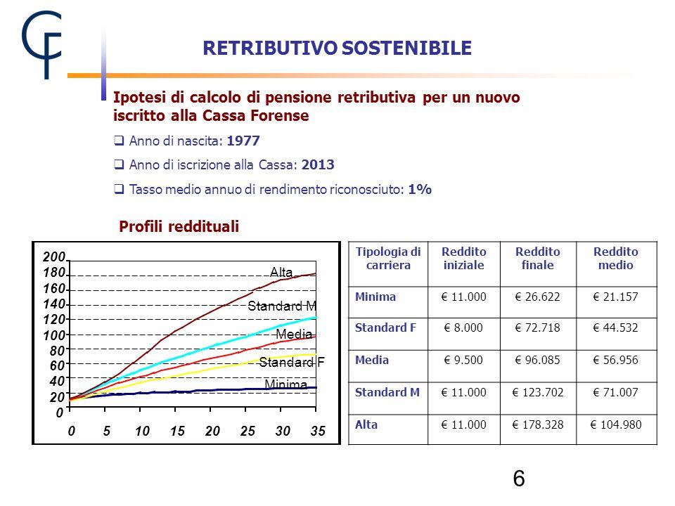 6 RETRIBUTIVO SOSTENIBILE Tipologia di carriera Reddito iniziale Reddito finale Reddito medio Minima 11.000 26.622 21.157 Standard F 8.000 72.718 44.5
