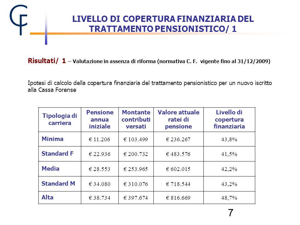 7 Tipologia di carriera Pensione annua iniziale Montante contributi versati Valore attuale ratei di pensione Livello di copertura finanziaria Minima 1