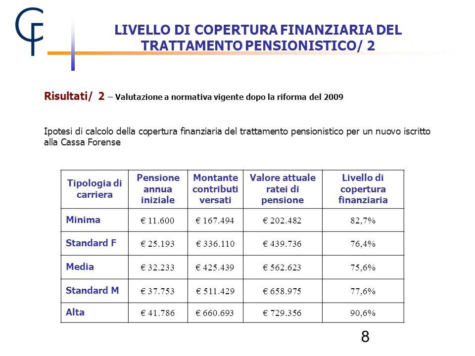 8 Tipologia di carriera Pensione annua iniziale Montante contributi versati Valore attuale ratei di pensione Livello di copertura finanziaria Minima 1