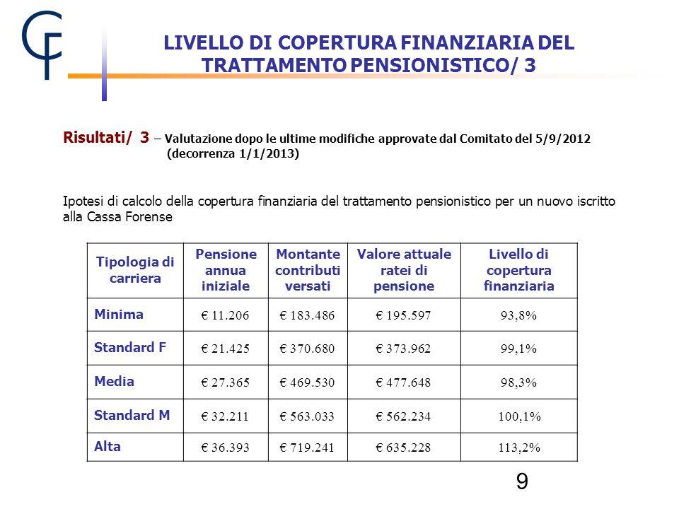 9 Tipologia di carriera Pensione annua iniziale Montante contributi versati Valore attuale ratei di pensione Livello di copertura finanziaria Minima 1