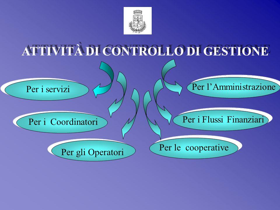 Col termine Attività di Controllo di Gestione ci si riferisce a tutte quelle attività di organizzazione, monitoraggio, controllo e valutazione delland