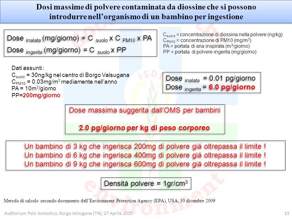 13Auditorium Polo Scolastico, Borgo Valsugana (TN), 27 Aprile 2010 Dosi massime di polvere contaminata da diossine che si possono introdurre nellorgan