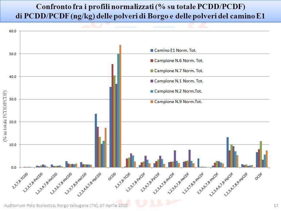 17Auditorium Polo Scolastico, Borgo Valsugana (TN), 27 Aprile 2010 Confronto fra i profili normalizzati (% su totale PCDD/PCDF) di PCDD/PCDF (ng/kg) d