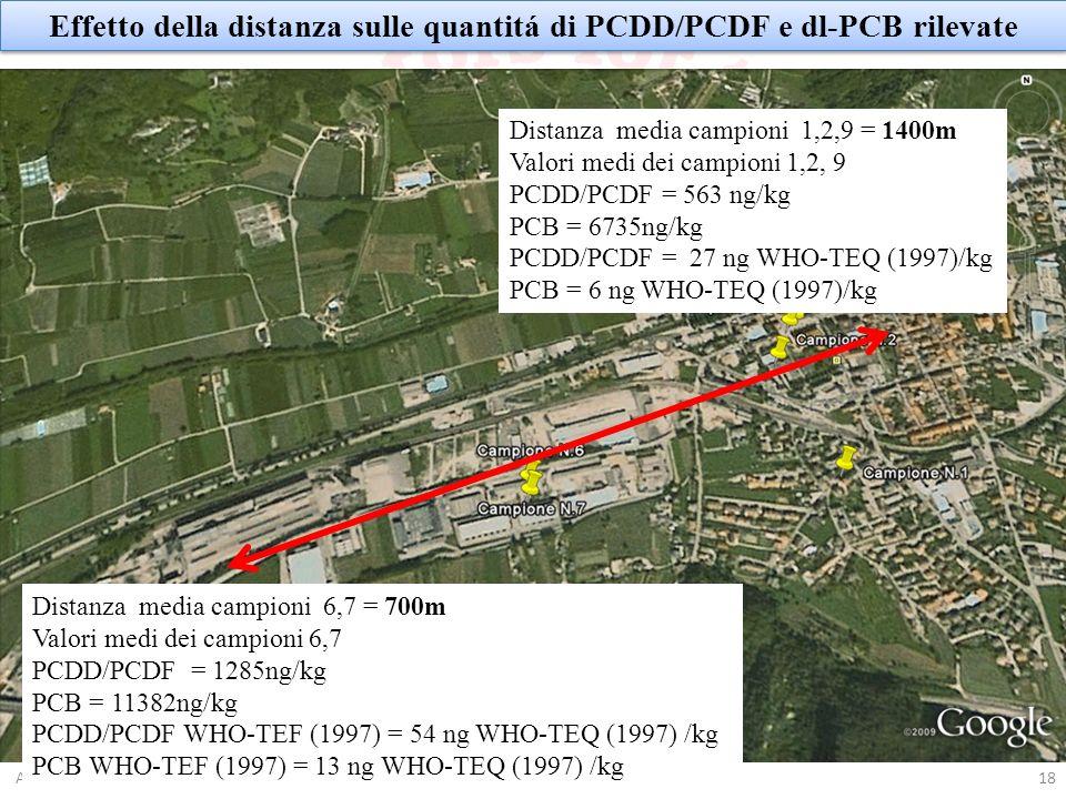 18Auditorium Polo Scolastico, Borgo Valsugana (TN), 27 Aprile 2010 Effetto della distanza sulle quantitá di PCDD/PCDF e dl-PCB rilevate Distanza media