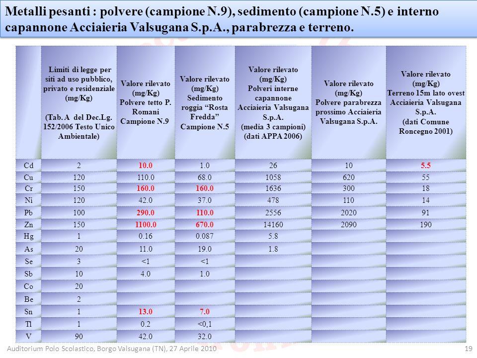19 Metalli pesanti : polvere (campione N.9), sedimento (campione N.5) e interno capannone Acciaieria Valsugana S.p.A., parabrezza e terreno. Limiti di