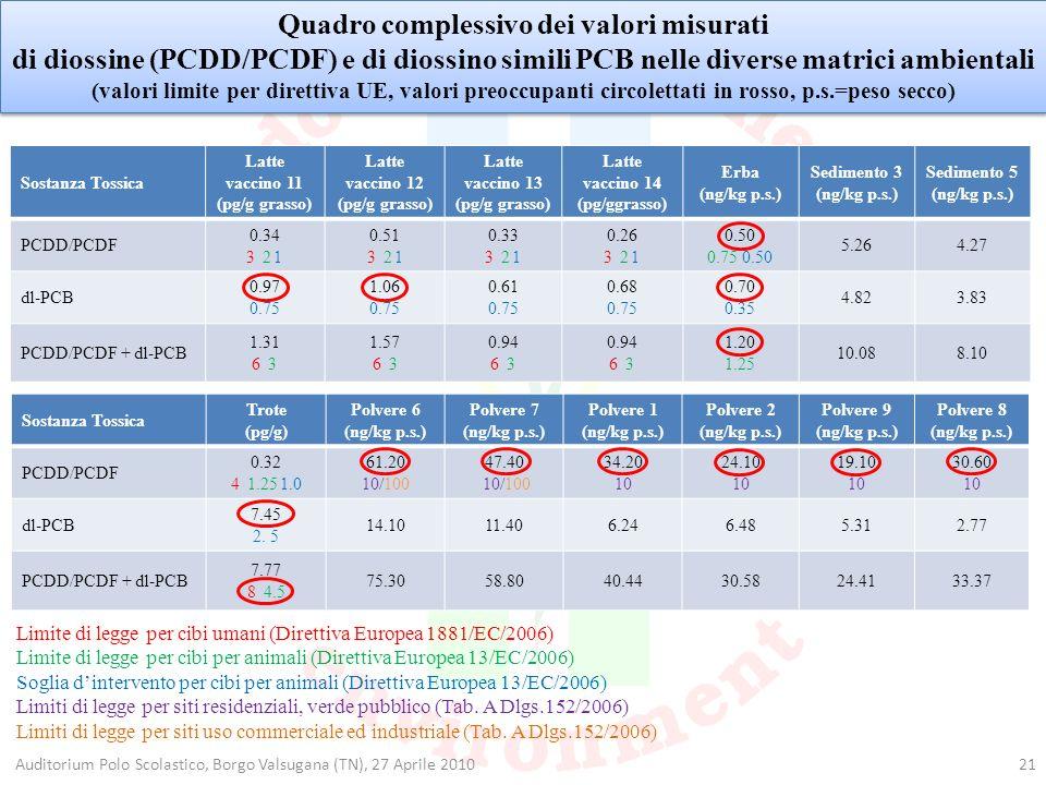 21 Sostanza Tossica Latte vaccino 11 (pg/g grasso) Latte vaccino 12 (pg/g grasso) Latte vaccino 13 (pg/g grasso) Latte vaccino 14 (pg/ggrasso) Erba (n