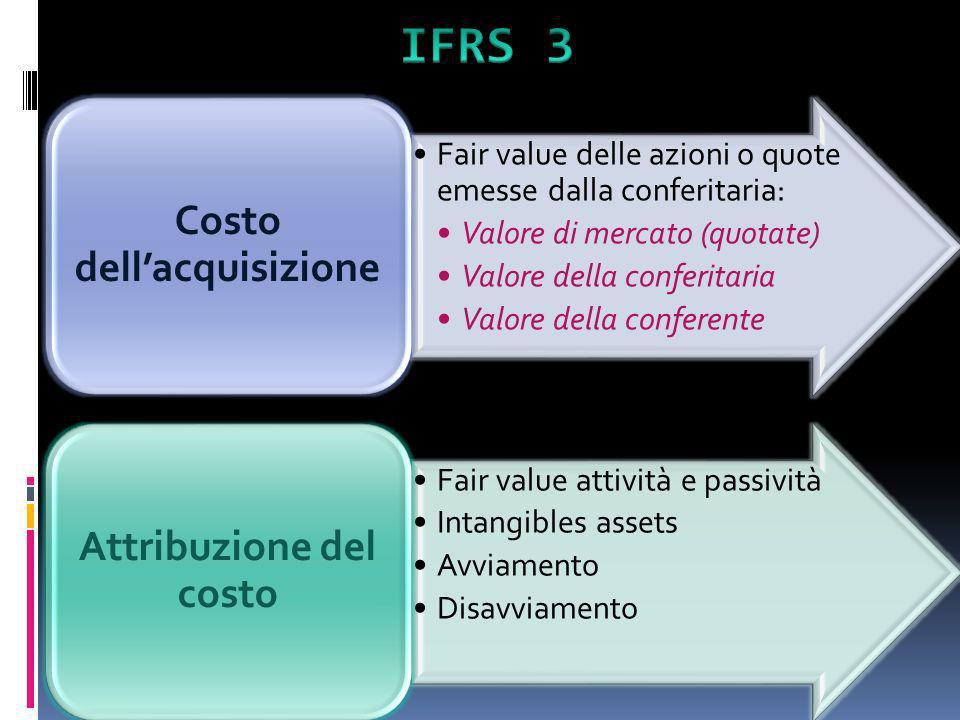 Fair value delle azioni o quote emesse dalla conferitaria: Valore di mercato (quotate) Valore della conferitaria Valore della conferente Costo dellacq