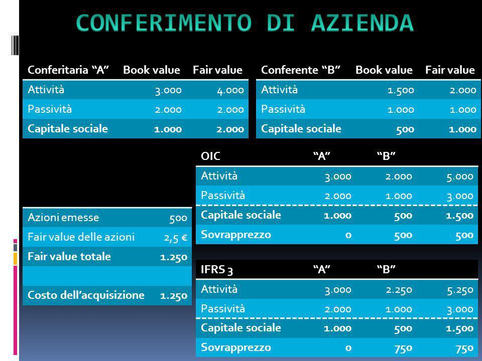 Conferitaria ABook valueFair value Attività3.0004.000 Passività2.000 Capitale sociale1.0002.000 Conferente BBook valueFair value Attività1.5002.000 Pa