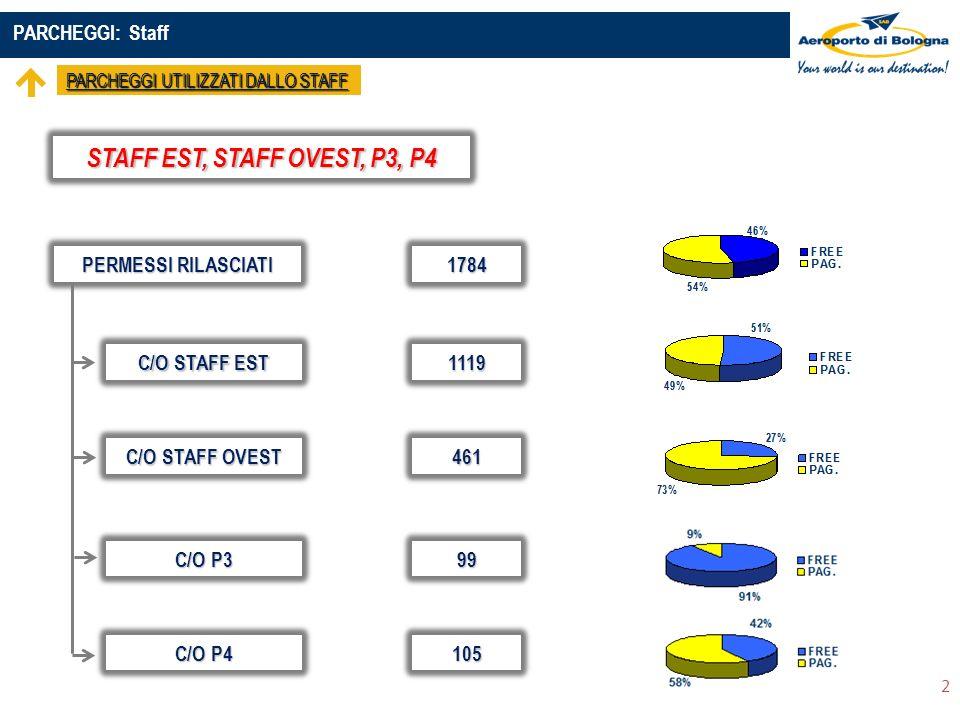 PARCHEGGI: Staff PARCHEGGI UTILIZZATI DALLO STAFF 2 PERMESSI RILASCIATI STAFF EST, STAFF OVEST, P3, P4 1784 C/O STAFF EST C/O STAFF OVEST C/O P3 C/O P