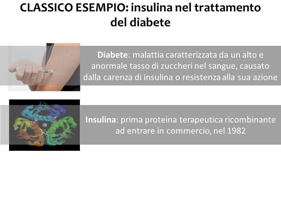 CLASSICO ESEMPIO: insulina nel trattamento del diabete Diabete: malattia caratterizzata da un alto e anormale tasso di zuccheri nel sangue, causato da