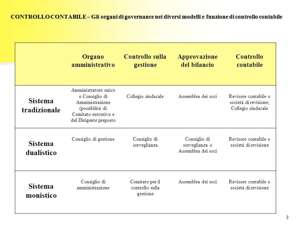 33 CONTROLLO CONTABILE – Gli organi di governance nei diversi modelli e funzione di controllo contabile Organo amministrativo Controllo sulla gestione