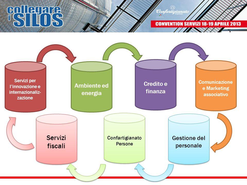 Confartigianato Persone Ambiente ed energia Gestione del personale Credito e finanza Servizi fiscali Servizi per linnovazione e internazionaliz- zazio
