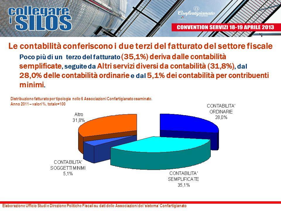 Le contabilità conferiscono i due terzi del fatturato del settore fiscale Elaborazione Ufficio Studi e Direzione Politiche Fiscali su dati delle Assoc