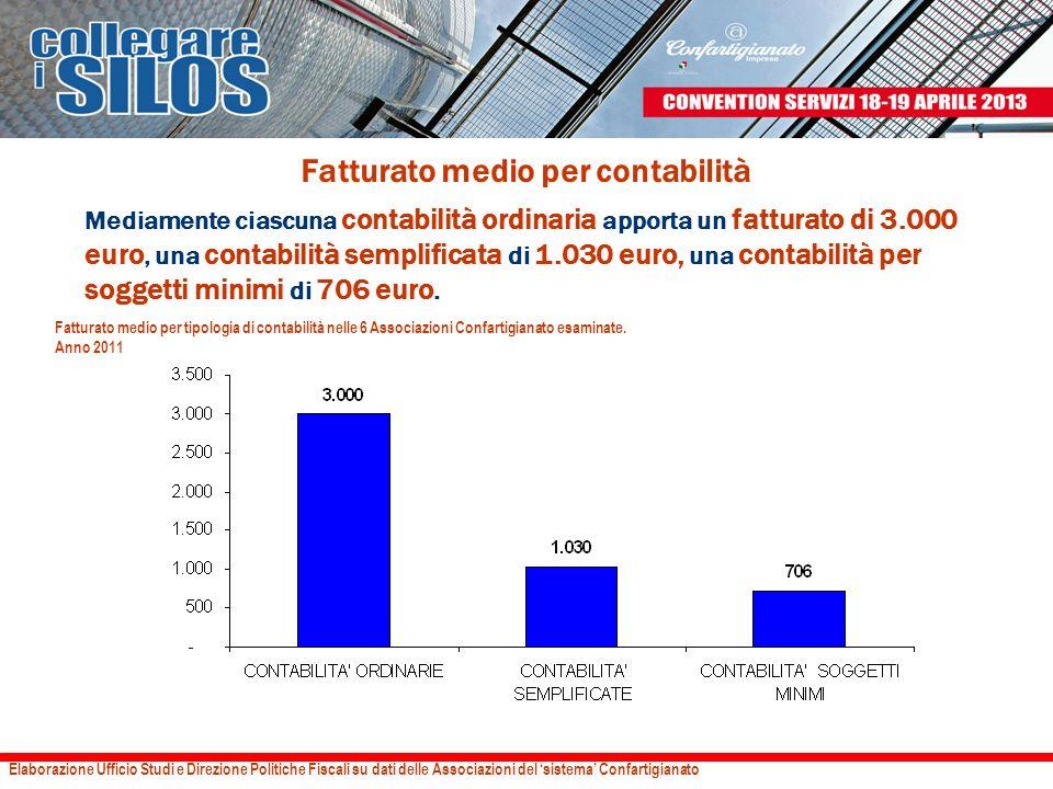 Fatturato medio per contabilità Mediamente ciascuna contabilità ordinaria apporta un fatturato di 3.000 euro, una contabilità semplificata di 1.030 eu