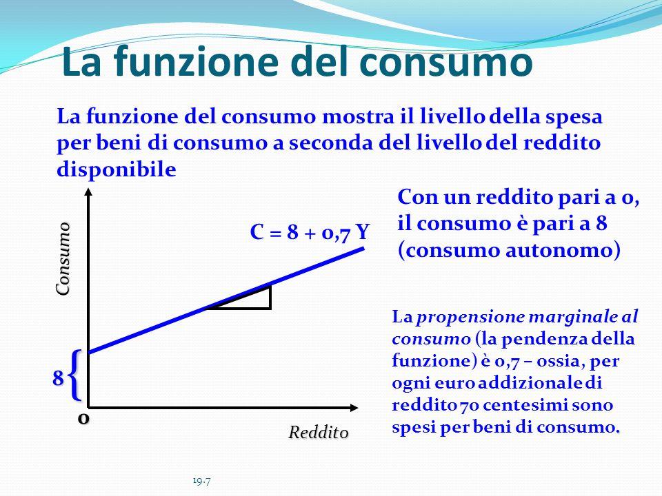 19.8 La funzione del risparmio S = -8 + 0.3 Y Reddito Risparmio 0 La funzione del risparmio indica il livello del risparmio programmato per ogni livello di reddito.