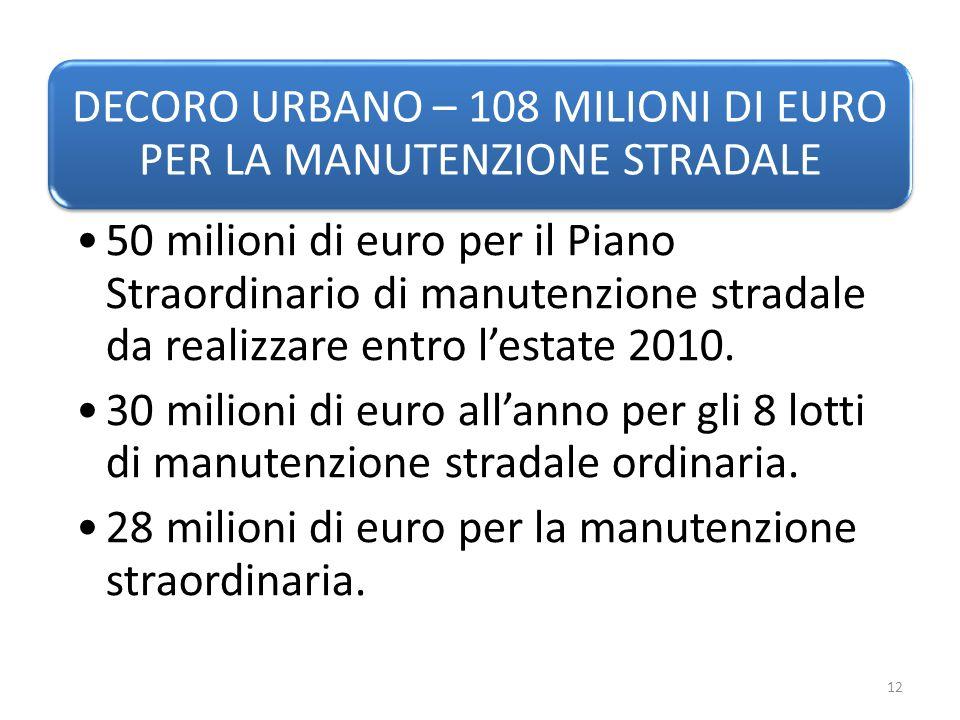 DECORO URBANO – 108 MILIONI DI EURO PER LA MANUTENZIONE STRADALE 50 milioni di euro per il Piano Straordinario di manutenzione stradale da realizzare entro lestate 2010.