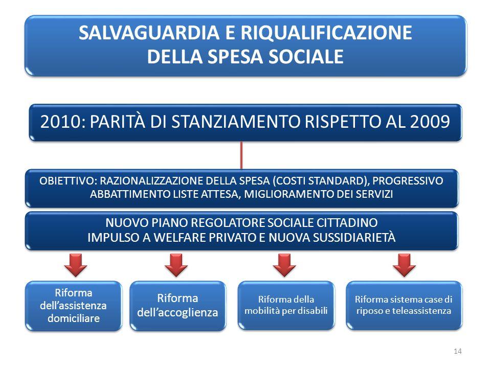 SALVAGUARDIA E RIQUALIFICAZIONE DELLA SPESA SOCIALE 2010: PARITÀ DI STANZIAMENTO RISPETTO AL 2009 OBIETTIVO: RAZIONALIZZAZIONE DELLA SPESA (COSTI STANDARD), PROGRESSIVO ABBATTIMENTO LISTE ATTESA, MIGLIORAMENTO DEI SERVIZI NUOVO PIANO REGOLATORE SOCIALE CITTADINO IMPULSO A WELFARE PRIVATO E NUOVA SUSSIDIARIETÀ Riforma dellassistenza domiciliare Riforma dellaccoglienza Riforma della mobilità per disabili Riforma sistema case di riposo e teleassistenza 14