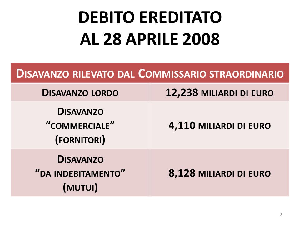DEBITO EREDITATO AL 28 APRILE 2008 D ISAVANZO RILEVATO DAL C OMMISSARIO STRAORDINARIO D ISAVANZO LORDO 12,238 MILIARDI DI EURO D ISAVANZO COMMERCIALE ( FORNITORI ) 4,110 MILIARDI DI EURO D ISAVANZO DA INDEBITAMENTO ( MUTUI ) 8,128 MILIARDI DI EURO 2