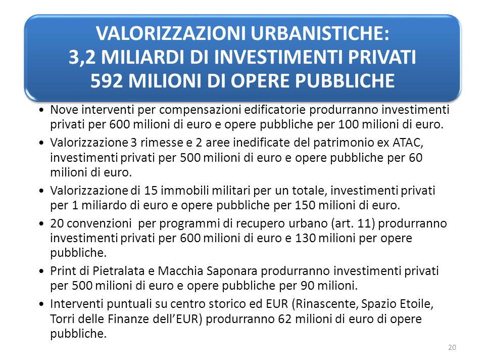 VALORIZZAZIONI URBANISTICHE: 3,2 MILIARDI DI INVESTIMENTI PRIVATI 592 MILIONI DI OPERE PUBBLICHE Nove interventi per compensazioni edificatorie produrranno investimenti privati per 600 milioni di euro e opere pubbliche per 100 milioni di euro.