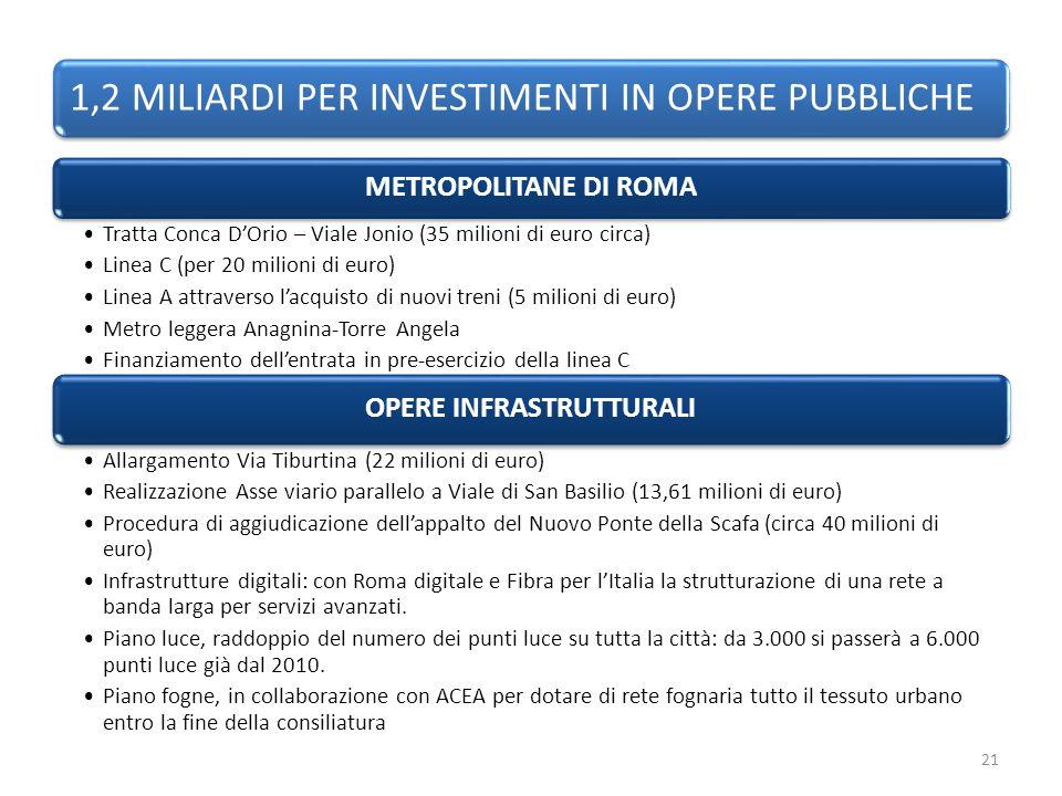 1,2 MILIARDI PER INVESTIMENTI IN OPERE PUBBLICHE METROPOLITANE DI ROMA Tratta Conca DOrio – Viale Jonio (35 milioni di euro circa) Linea C (per 20 milioni di euro) Linea A attraverso lacquisto di nuovi treni (5 milioni di euro) Metro leggera Anagnina-Torre Angela Finanziamento dellentrata in pre-esercizio della linea C OPERE INFRASTRUTTURALI Allargamento Via Tiburtina (22 milioni di euro) Realizzazione Asse viario parallelo a Viale di San Basilio (13,61 milioni di euro) Procedura di aggiudicazione dellappalto del Nuovo Ponte della Scafa (circa 40 milioni di euro) Infrastrutture digitali: con Roma digitale e Fibra per lItalia la strutturazione di una rete a banda larga per servizi avanzati.