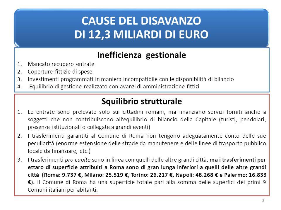 La manovra complessivamente ammonta a 210 MILIONI DI EURO 160 MILIONI DI EURO per la spesa necessaria ai Dipartimenti e Municipi 50 MILIONI DI EURO per finanziare il Piano straordinario di manutenzione stradale di cui 4