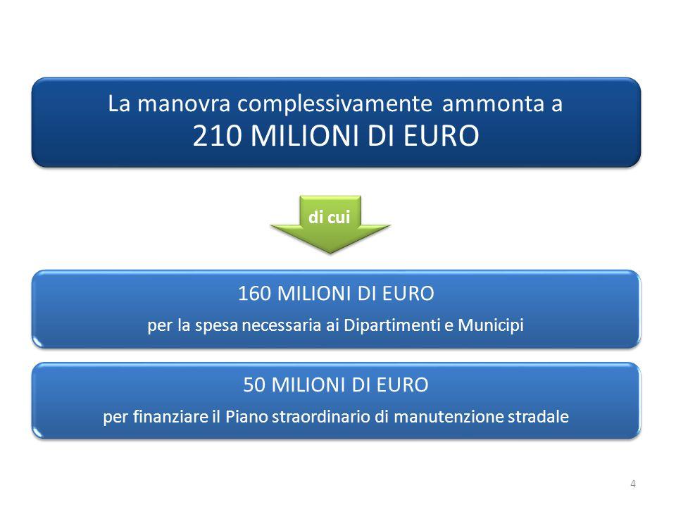 Risanamento Risanamento debito 12,238 miliardi Riequilibrio bilanci futuri Sviluppo Risorse per investimenti pubblici Crescita PMI Progetti per investimenti privati 5