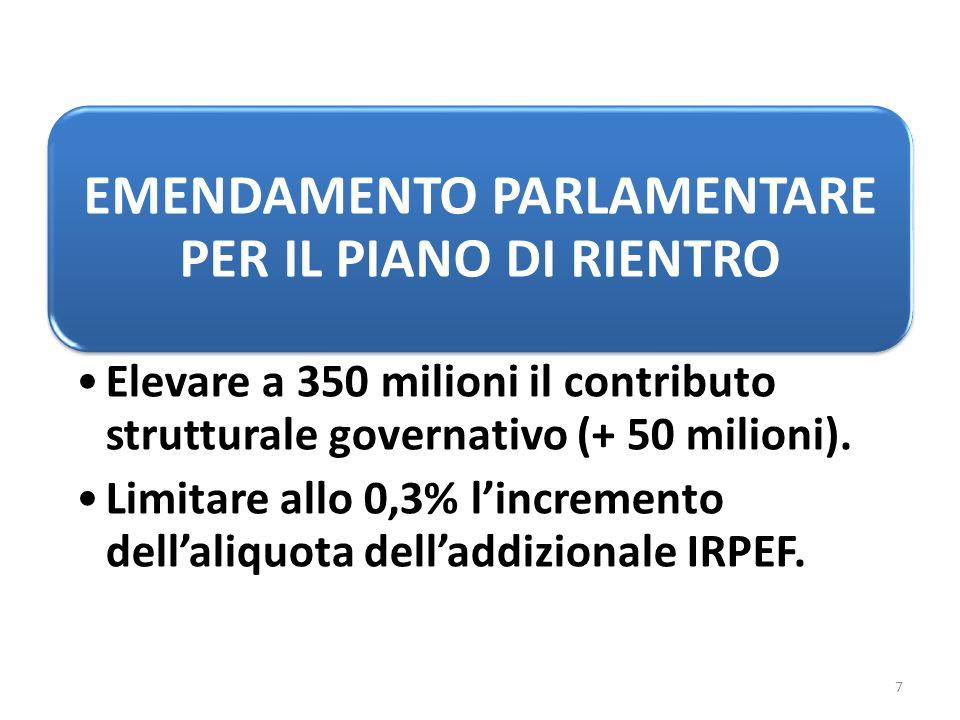 EMENDAMENTO PARLAMENTARE PER IL PIANO DI RIENTRO Elevare a 350 milioni il contributo strutturale governativo (+ 50 milioni).