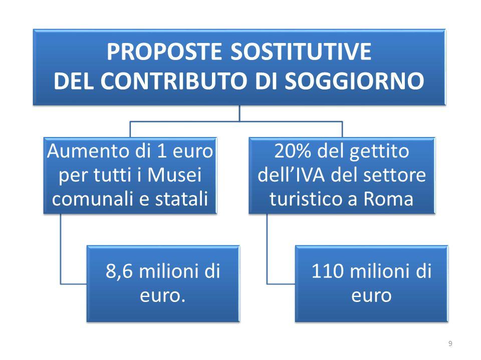 PROPOSTE SOSTITUTIVE DEL CONTRIBUTO DI SOGGIORNO Aumento di 1 euro per tutti i Musei comunali e statali 8,6 milioni di euro.