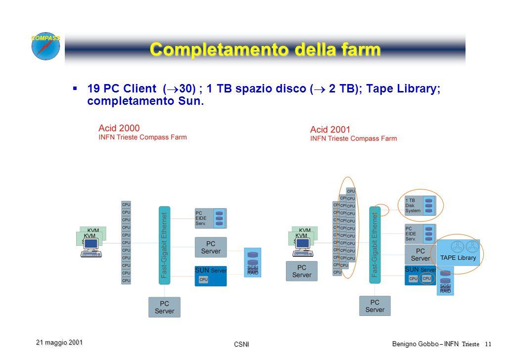 CSNI Benigno Gobbo – INFN Trieste 11 21 maggio 2001 Completamento della farm 19 PC Client ( 30) ; 1 TB spazio disco ( 2 TB); Tape Library; completamento Sun.