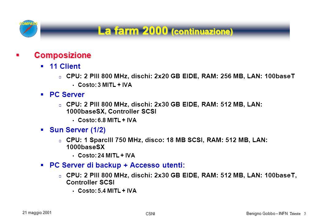 CSNI Benigno Gobbo – INFN Trieste 5 21 maggio 2001 La farm 2000 (continuazione) Composizione Composizione 11 Client CPU: 2 PIII 800 MHz, dischi: 2x20 GB EIDE, RAM: 256 MB, LAN: 100baseT Costo: 3 MITL + IVA PC Server CPU: 2 PIII 800 MHz, dischi: 2x30 GB EIDE, RAM: 512 MB, LAN: 1000baseSX, Controller SCSI Costo: 6.8 MITL + IVA Sun Server (1/2) CPU: 1 SparcIII 750 MHz, disco: 18 MB SCSI, RAM: 512 MB, LAN: 1000baseSX Costo: 24 MITL + IVA PC Server di backup + Accesso utenti: CPU: 2 PIII 800 MHz, dischi: 2x30 GB EIDE, RAM: 512 MB, LAN: 100baseT, Controller SCSI Costo: 5.4 MITL + IVA