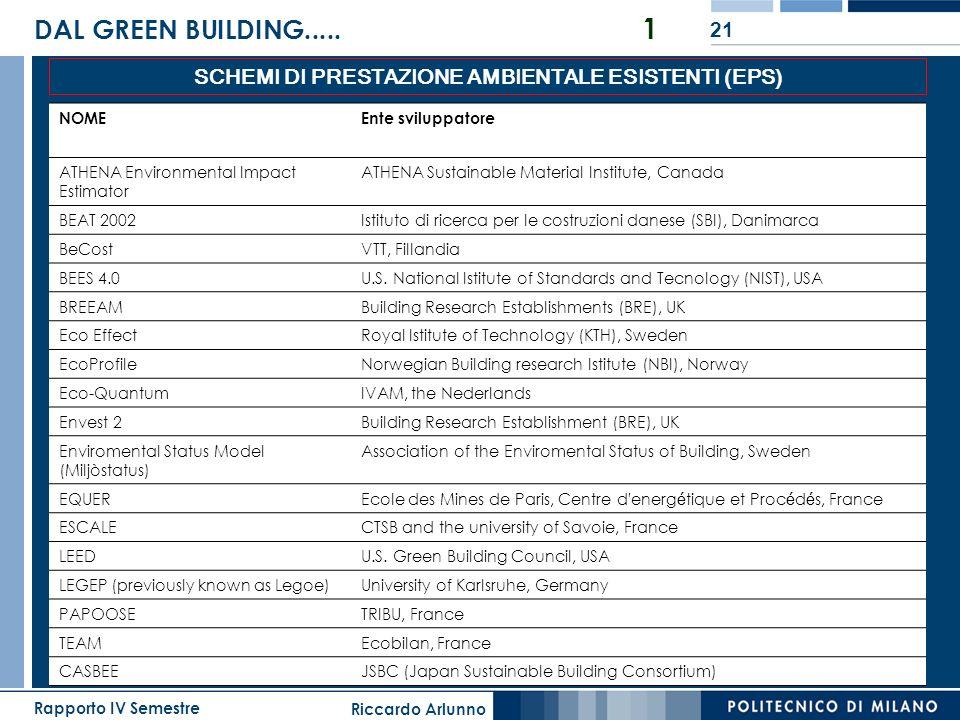 Riccardo Arlunno Rapporto IV Semestre 21 DAL GREEN BUILDING..... 1 SCHEMI DI PRESTAZIONE AMBIENTALE ESISTENTI (EPS) NOMEEnte sviluppatore ATHENA Envir