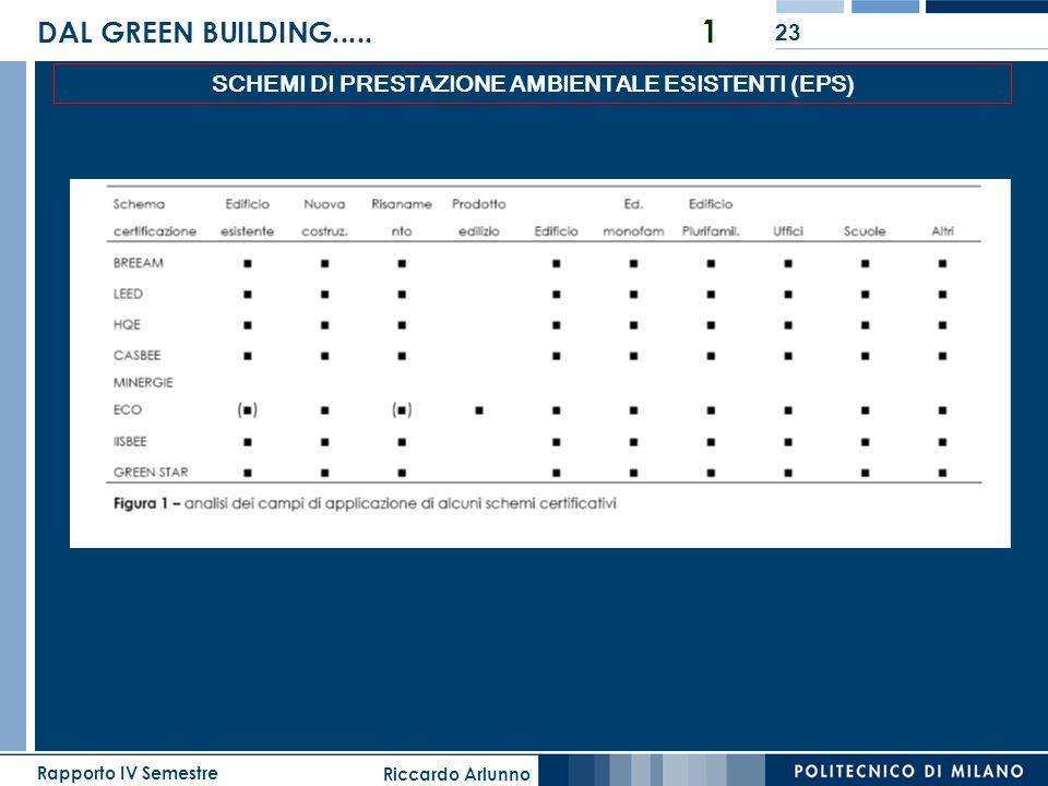 Riccardo Arlunno Rapporto IV Semestre 23 DAL GREEN BUILDING..... 1 SCHEMI DI PRESTAZIONE AMBIENTALE ESISTENTI (EPS)