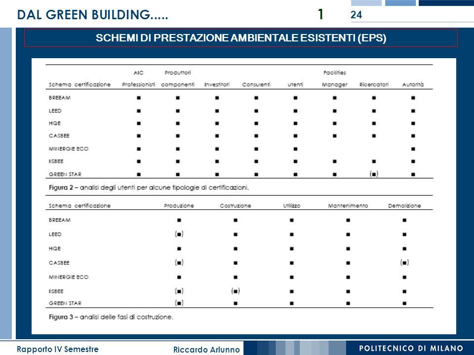 Riccardo Arlunno Rapporto IV Semestre 24 DAL GREEN BUILDING..... 1 SCHEMI DI PRESTAZIONE AMBIENTALE ESISTENTI (EPS)