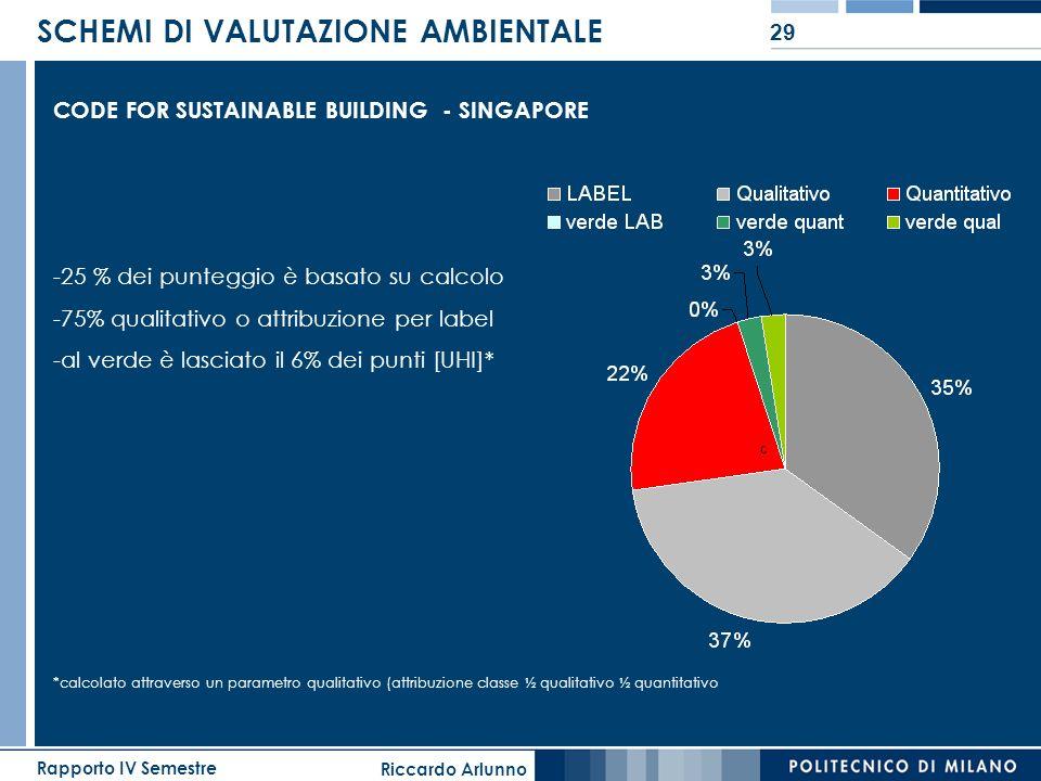 Riccardo Arlunno Rapporto IV Semestre 29 SCHEMI DI VALUTAZIONE AMBIENTALE CODE FOR SUSTAINABLE BUILDING - SINGAPORE -25 % dei punteggio è basato su ca