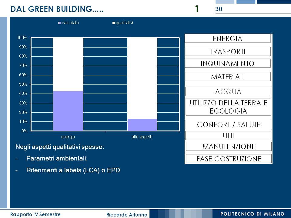 Riccardo Arlunno Rapporto IV Semestre 30 DAL GREEN BUILDING..... 1 Negli aspetti qualitativi spesso: -Parametri ambientali; -Riferimenti a labels (LCA