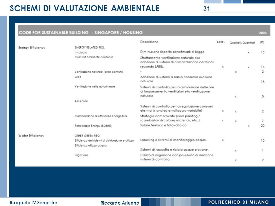 Riccardo Arlunno Rapporto IV Semestre 31 SCHEMI DI VALUTAZIONE AMBIENTALE