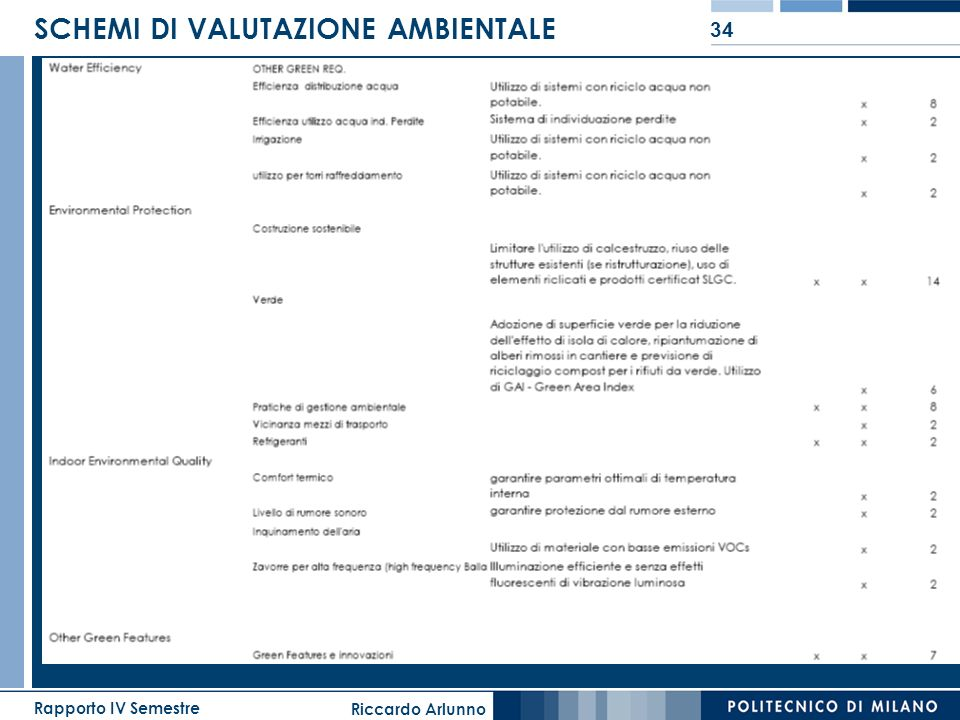 Riccardo Arlunno Rapporto IV Semestre 34 SCHEMI DI VALUTAZIONE AMBIENTALE