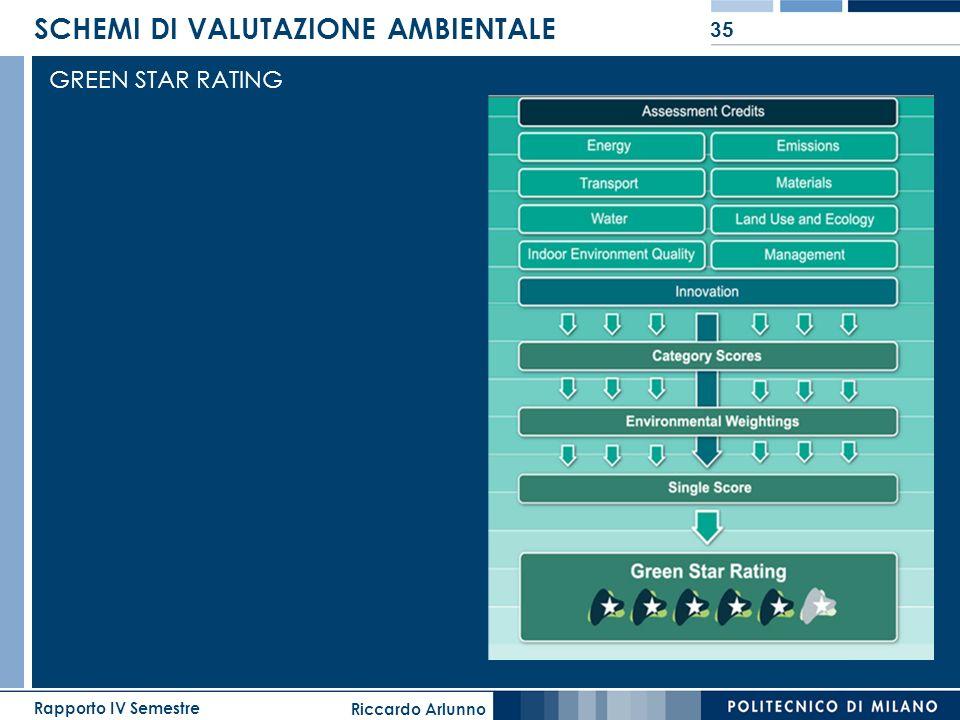 Riccardo Arlunno Rapporto IV Semestre 35 SCHEMI DI VALUTAZIONE AMBIENTALE GREEN STAR RATING