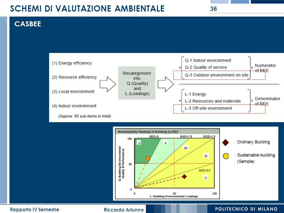 Riccardo Arlunno Rapporto IV Semestre 36 SCHEMI DI VALUTAZIONE AMBIENTALE CASBEE