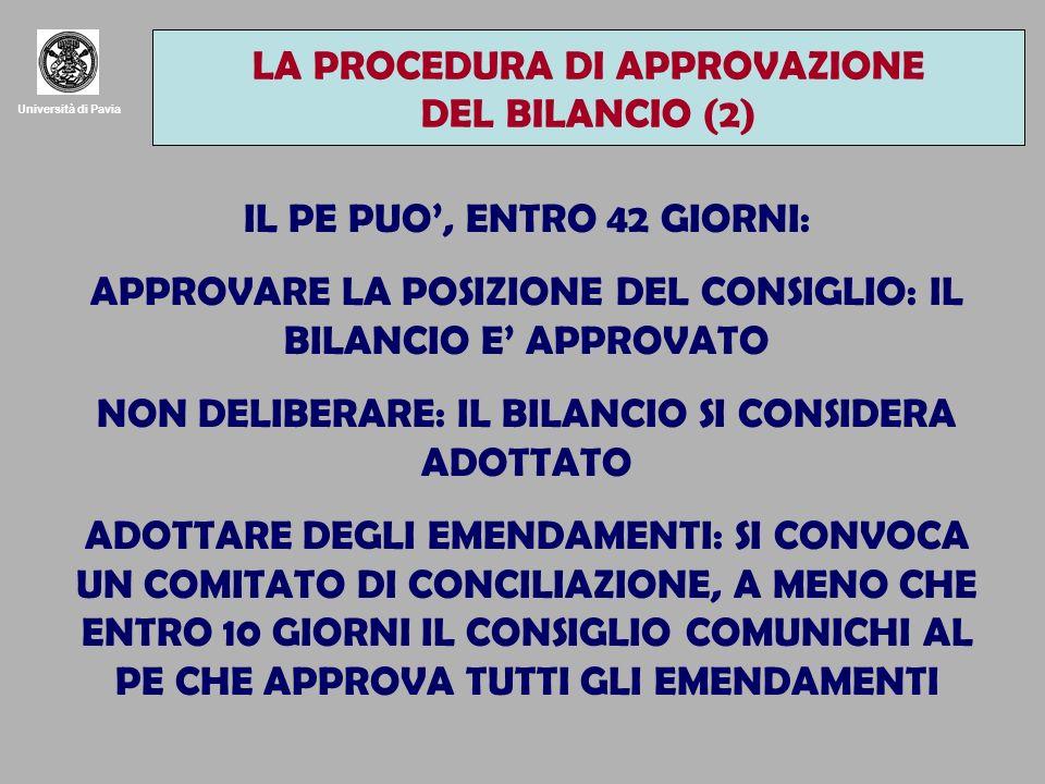 Università di Pavia IL PE PUO, ENTRO 42 GIORNI: APPROVARE LA POSIZIONE DEL CONSIGLIO: IL BILANCIO E APPROVATO NON DELIBERARE: IL BILANCIO SI CONSIDERA ADOTTATO ADOTTARE DEGLI EMENDAMENTI: SI CONVOCA UN COMITATO DI CONCILIAZIONE, A MENO CHE ENTRO 10 GIORNI IL CONSIGLIO COMUNICHI AL PE CHE APPROVA TUTTI GLI EMENDAMENTI LA PROCEDURA DI APPROVAZIONE DEL BILANCIO (2)