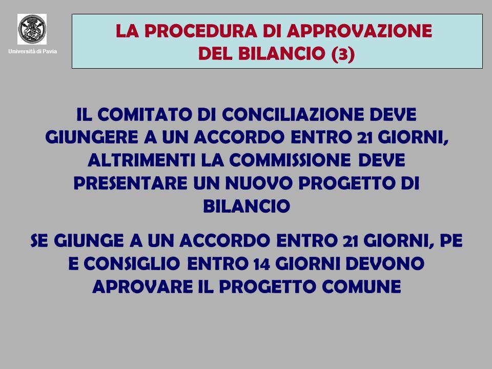 Università di Pavia IL COMITATO DI CONCILIAZIONE DEVE GIUNGERE A UN ACCORDO ENTRO 21 GIORNI, ALTRIMENTI LA COMMISSIONE DEVE PRESENTARE UN NUOVO PROGETTO DI BILANCIO SE GIUNGE A UN ACCORDO ENTRO 21 GIORNI, PE E CONSIGLIO ENTRO 14 GIORNI DEVONO APROVARE IL PROGETTO COMUNE LA PROCEDURA DI APPROVAZIONE DEL BILANCIO (3)