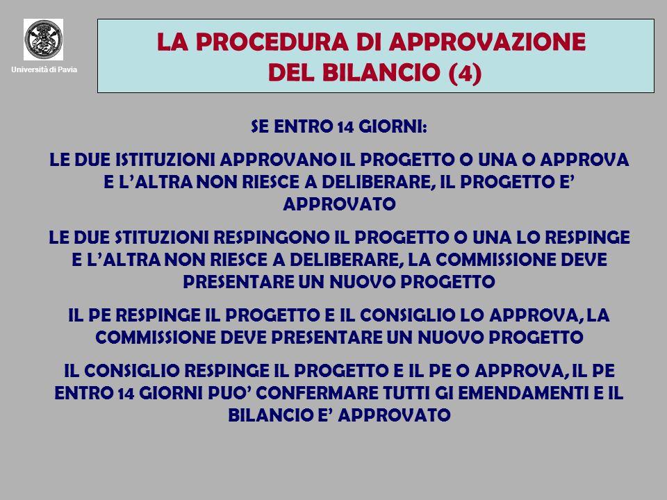 Università di Pavia SE ENTRO 14 GIORNI: LE DUE ISTITUZIONI APPROVANO IL PROGETTO O UNA O APPROVA E LALTRA NON RIESCE A DELIBERARE, IL PROGETTO E APPROVATO LE DUE STITUZIONI RESPINGONO IL PROGETTO O UNA LO RESPINGE E LALTRA NON RIESCE A DELIBERARE, LA COMMISSIONE DEVE PRESENTARE UN NUOVO PROGETTO IL PE RESPINGE IL PROGETTO E IL CONSIGLIO LO APPROVA, LA COMMISSIONE DEVE PRESENTARE UN NUOVO PROGETTO IL CONSIGLIO RESPINGE IL PROGETTO E IL PE O APPROVA, IL PE ENTRO 14 GIORNI PUO CONFERMARE TUTTI GI EMENDAMENTI E IL BILANCIO E APPROVATO LA PROCEDURA DI APPROVAZIONE DEL BILANCIO (4)